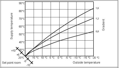 Curva de Calefaccion